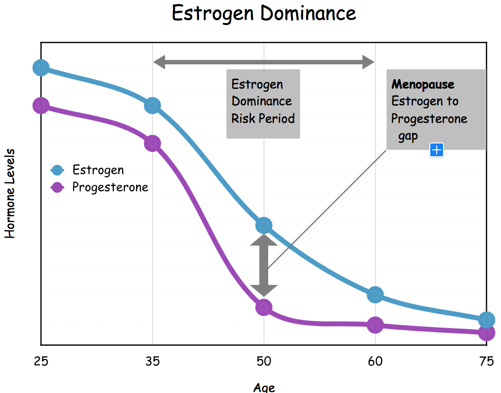 estrogen dominance chart